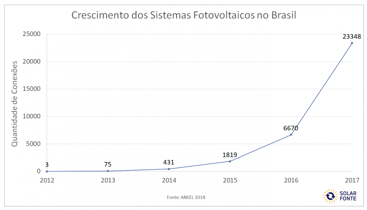 Crescimento dos sistemas fotovoltaicas no Brasil