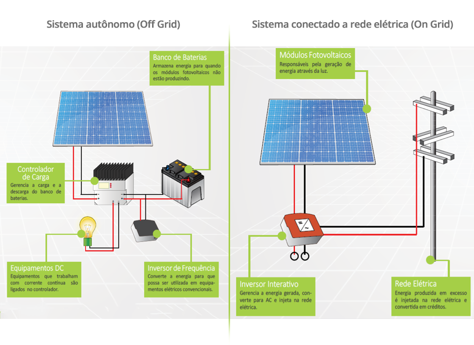 Sistema Off-grid X Sistema On-grid